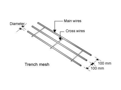reinforcement trench mesh for residential house footing trenches